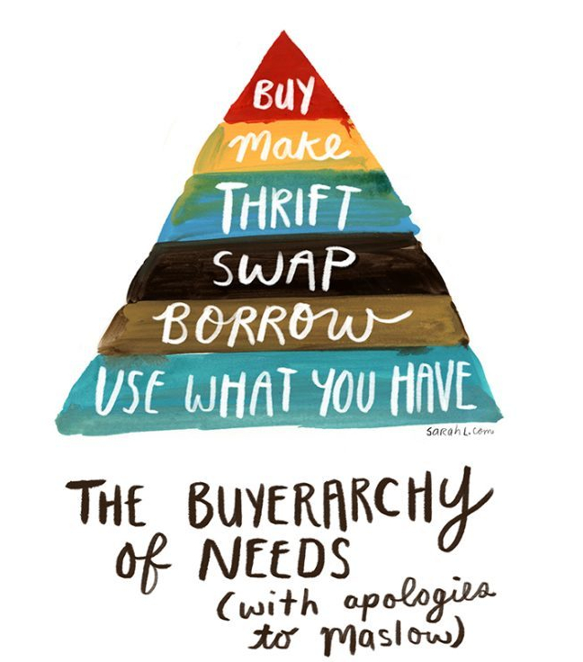 buyerarchy of needs